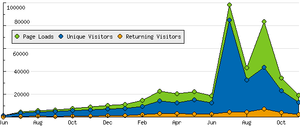 Visitors to Mulley.net